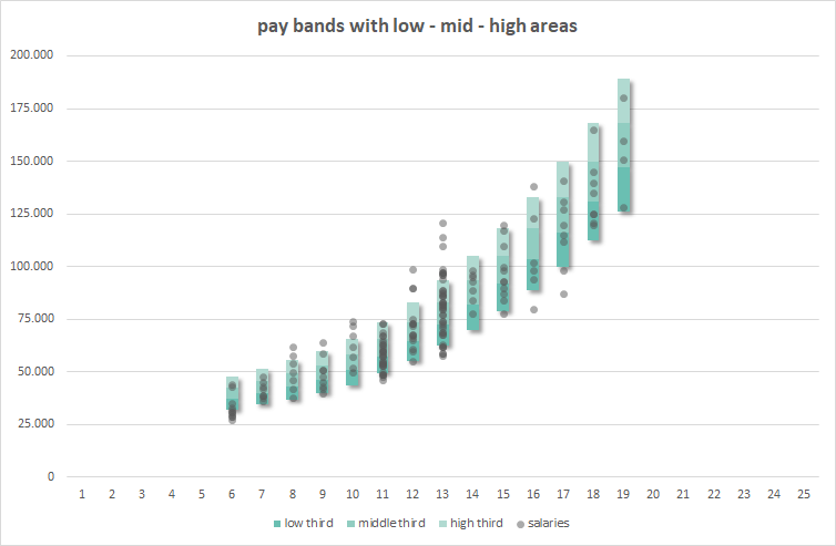 pay-bands-market