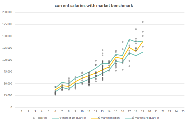 salaries-benchmark